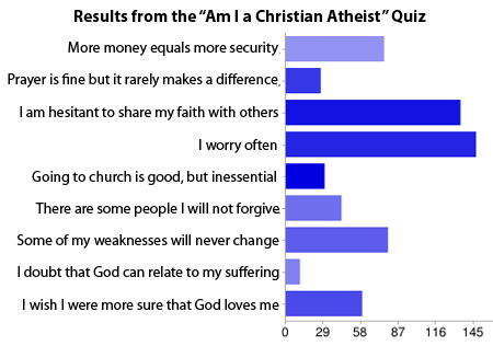 Christian Atheist Quiz Results
